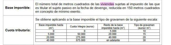 impuesto sobre las viviendas vacías
