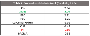 resultados electorales en Cataluña 21D