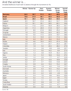 predicciones UBS mundial Rusia