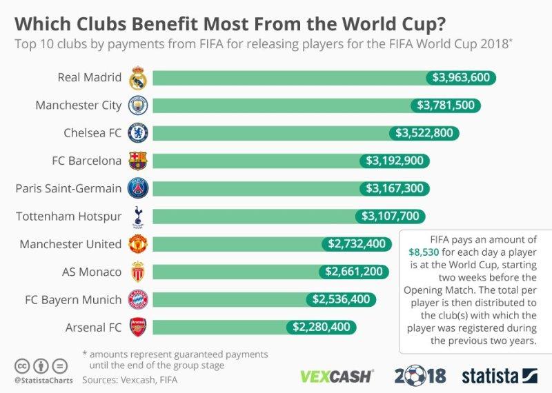 ingresos de los clubes mundial de rusia